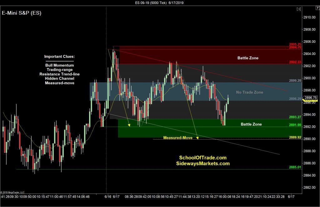 Range Breakout Strategy – Sideways Markets